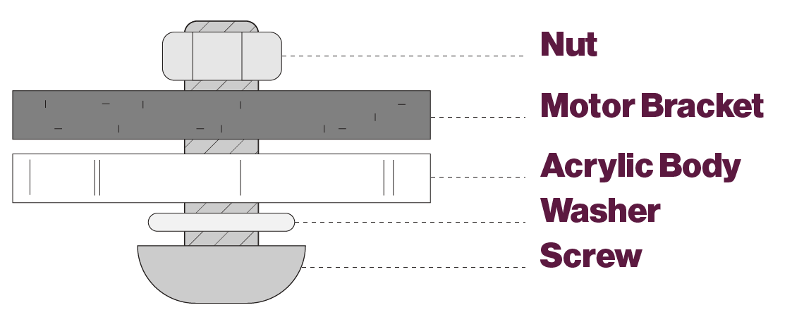Order of hardware attachment: Shows a screw threading through a washer, the acrylic body, the motor bracket, and last a nut to hold the assembly together.