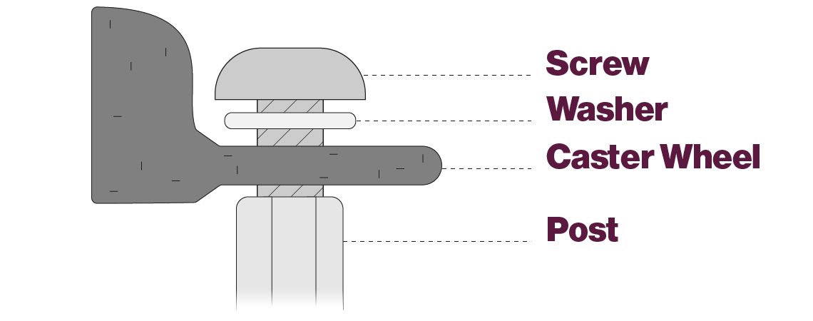 Assembly diagram- shows a screw threading through a washer - then the caster wheel- into a post. Post should be extending away from the caster wheel.